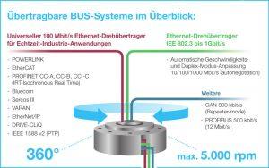 Der universelle Ethernet-Drehübertrager unterstützt nahezu alle Busprotokolle basierend auf IEEE802.3, wie zum Beispiel Profinet IRT, Sercos III, Ethercat, Ethernet/IP und Powerlink. Bild: Spinner