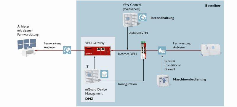 Zweistufige Aktivierung einer Fernwartungsverbindung durch die Conditional Firewall und VPN. Bild: Phoenix Contact