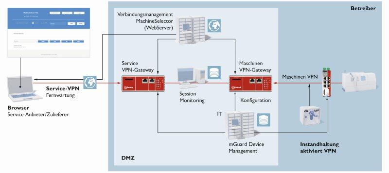Kontrolle von Fernwartungsverbindungen durch das Portal inklusive Session Recording und Inspektion der Anwendungsdaten. Bild: Phoenix Contact