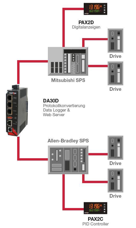Der Hochleistungs-Protokollkonverter »DA30D« von Red Lion Controls unterstützt 300 industrielle Protokolle, um verschiedenartige Geräte. Grafik: Red Lion