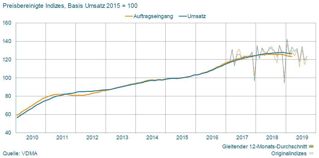 Auftragseingang und Umsatz Fachverband »Elektrische Automation«. Grafik: VDMA