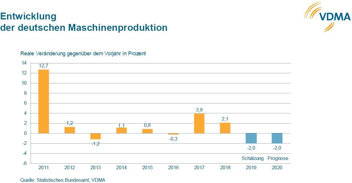 Der VDMA rechnet für 2019 und 2020 mit einem Rückgang von 2%. Grafik: VDMA