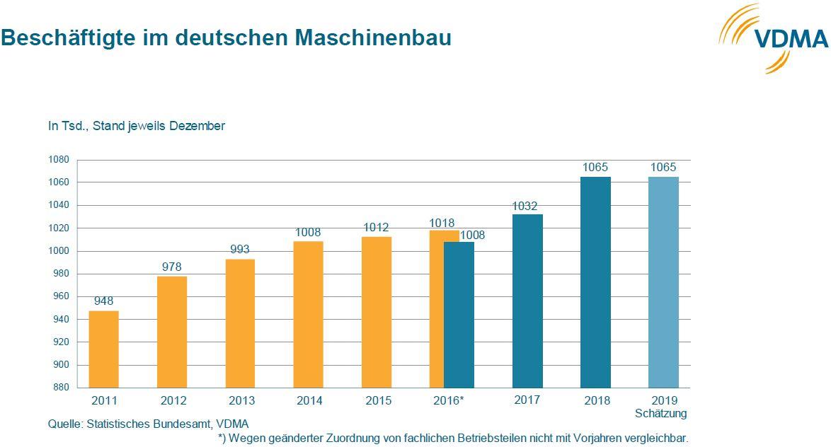 Entwicklung der Beschäftigtenzahlen. Grafik: VDMA