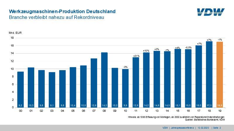 Entwicklung der Werkzeugmaschinenproduktion in Deutschland. Grafik: VDW