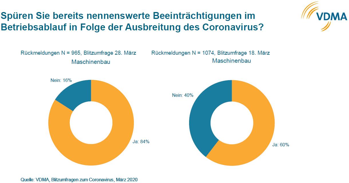 Die Beeinträchtigungen durch die Corona-Krise haben sich im Maschinenbau verschärft. Grafik: VDMA