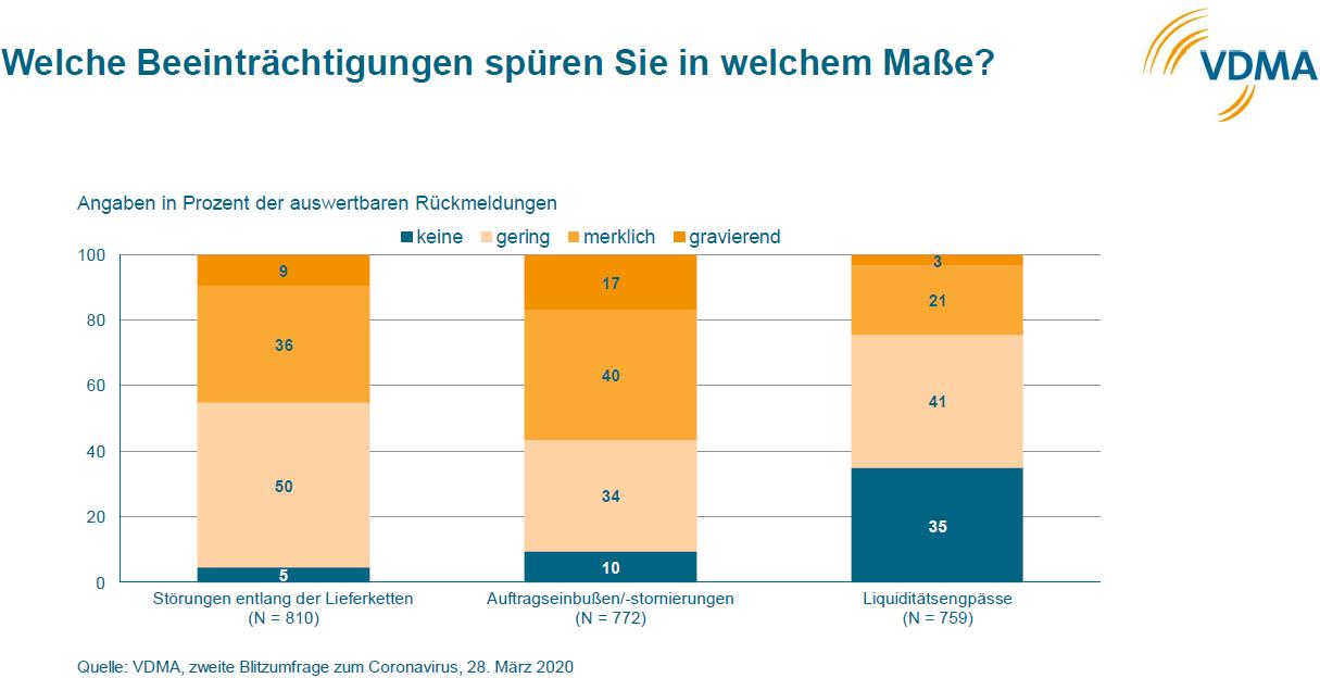 Lieferketten und Auftragslage sind besonders betroffen. Grafik: VDMA