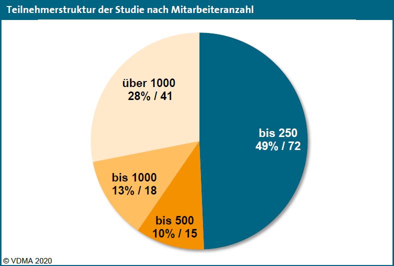 Grafik: VDMA