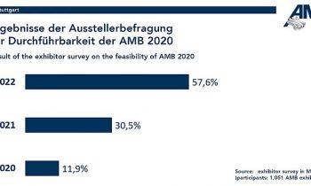 Ergebnis der Ausstellerbefragung (Grafik: Landesmesse Stuttgart).