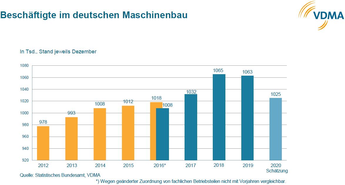 Grafik: VDMA.
