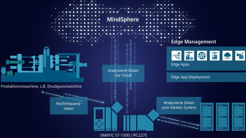 Edge-Computing soll Antriebe intelligenter machen (Bild: Siemens).
