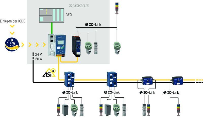Einfache Integration von IO-Link Devices über ASi-5 (Bild: Bihl+Wiedemann).