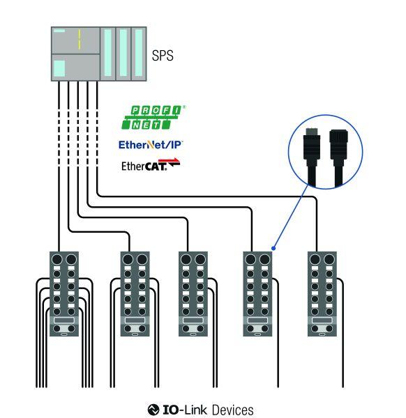 IO-Link Lösung anderer Hersteller (Bild: Bihl+Wiedemann).