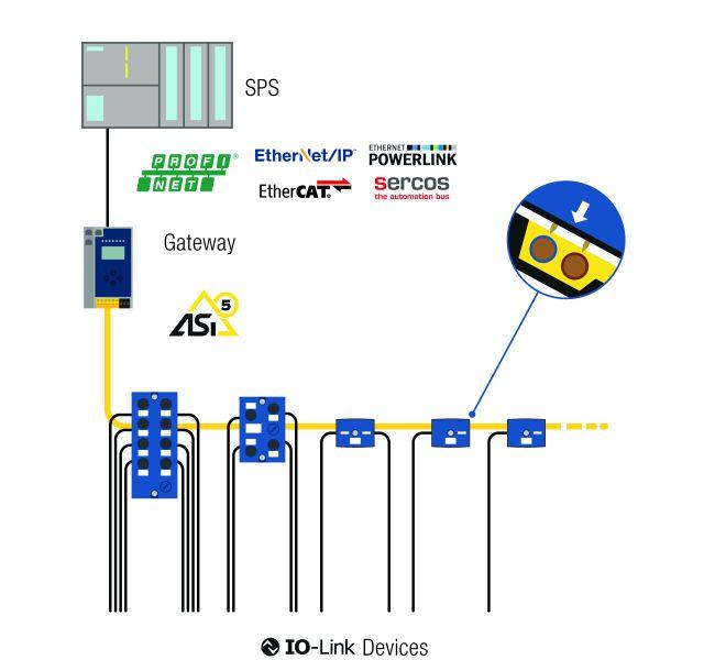 IO-Link Lösung von Bihl+Wiedemann (Bild: Bihl+Wiedemann).