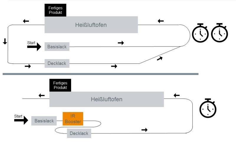 »Infrarot-Booster« von Heraeus Noblelight halbieren die Härtungszeit (Bild: Heraeus Noblelight).