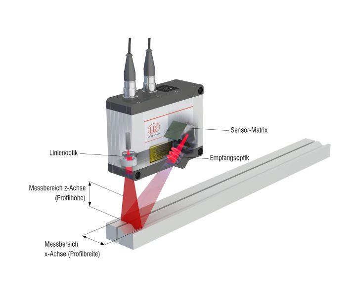 Funktionsprinzip eines Laserscanners (Bild: Micro-Epsilon).