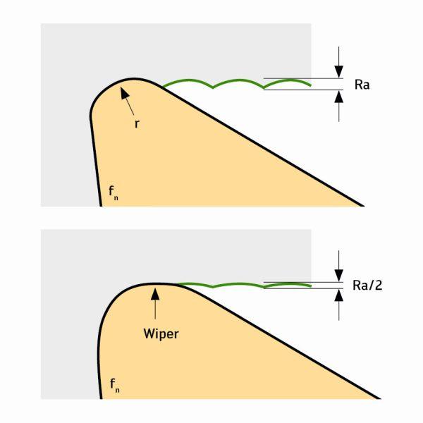 Durch den Einsatz der neuen Wendeschneidplatte mit Wiper-Schneide halbiert sich der Mittenrauwert der bearbeiteten Oberfläche (Bild: Walter AG).
