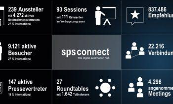 Die Ergebnisse der ersten digitalen »SPS connect« im Überblick (Grafik: Mesago).