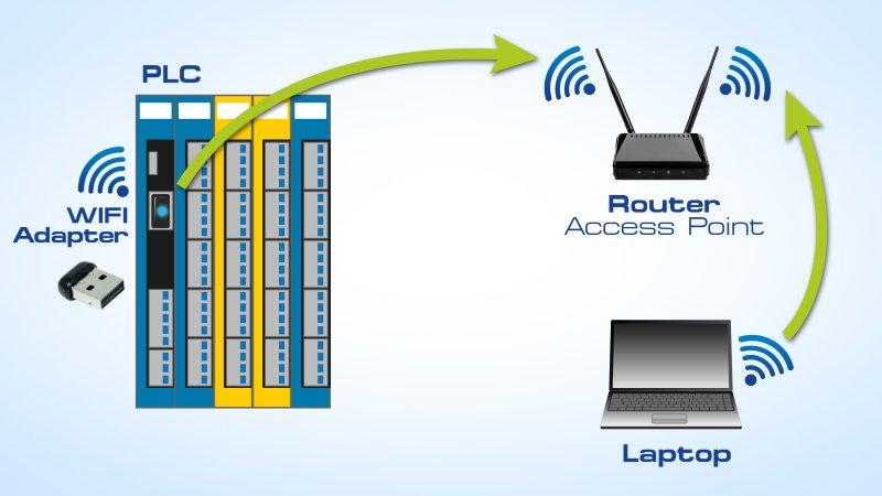Mit dem Adapter wird eine SPS in das Firmennetz eingebunden (Bild: Sigmatek).