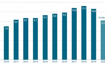 Produktionswertentwicklung Präzisionswerkzeuge in Mrd. Euro (Grafik: VDMA, Quelle: Statistisches Bundesamt, Schätzung 2020 und Prognose 2021 VDMA).