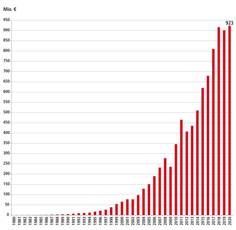 Umsatzentwicklung (Grafik: Beckhoff).