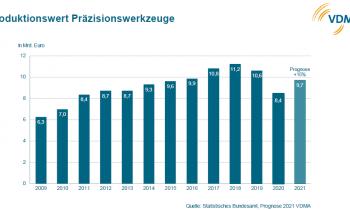 Der VDMA-Fachverband hält für 2021 an seiner Prognose fest (Grafik: VDMA).